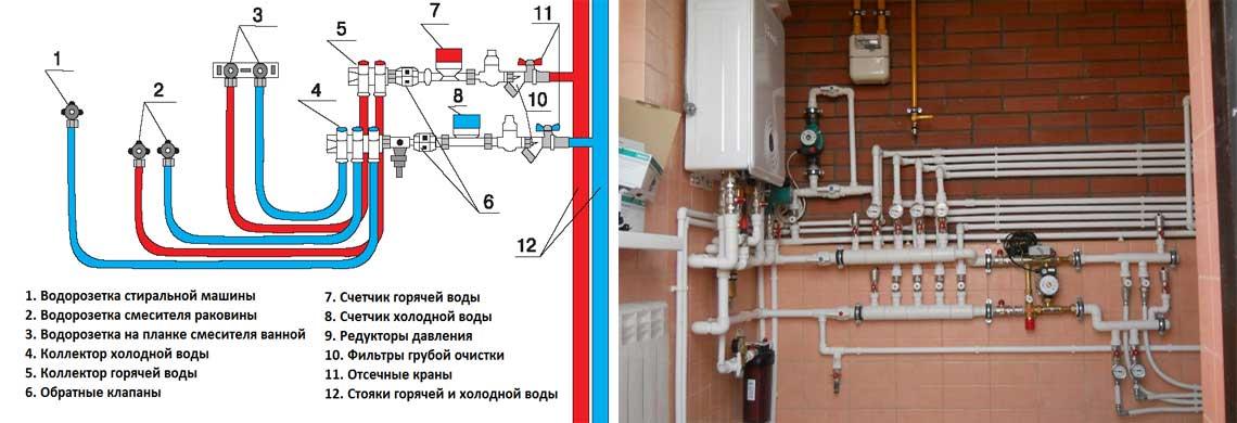Схема коллекторной разводки труб водоснабжения в частном доме в Уфе и Башкортостане