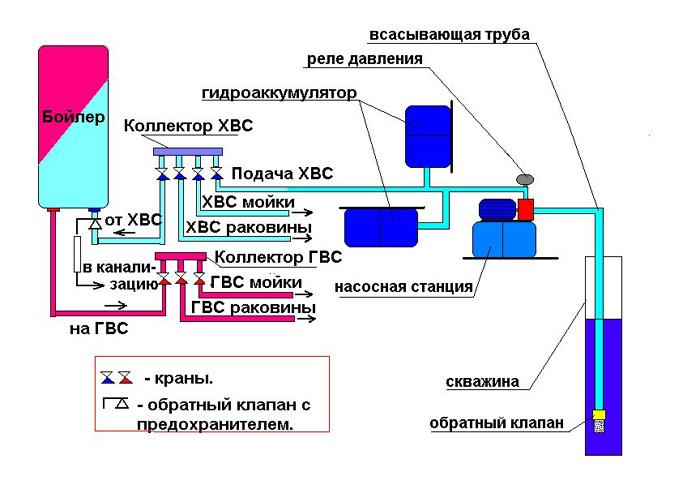 Схема подключения водоснабжения с коллектором в частном доме